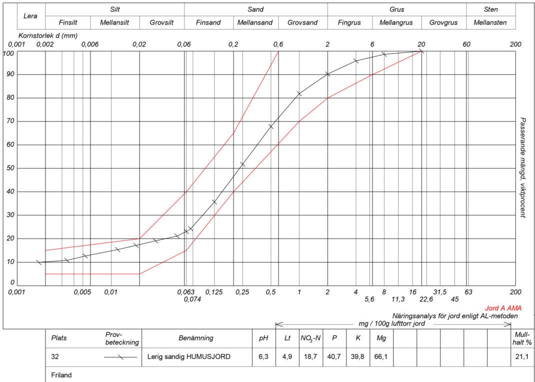 Dokument som visar svar på jordprover. Mulching works, charts.