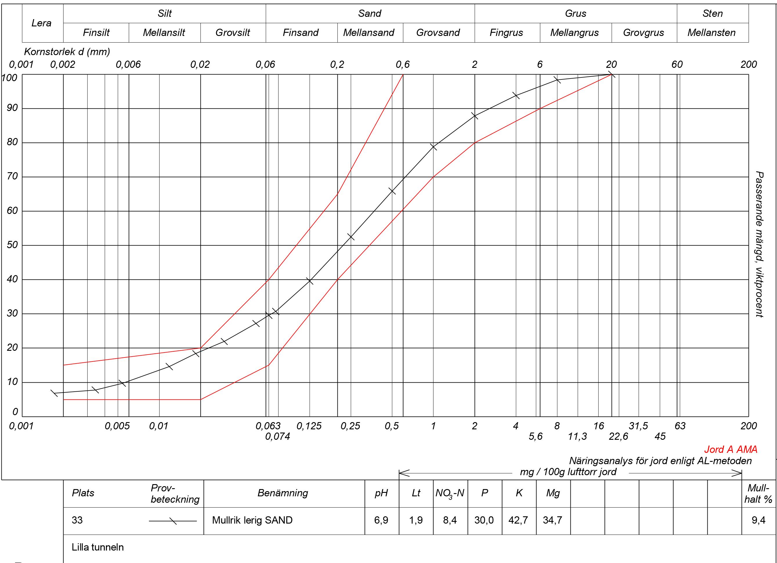 Dokument som visar resultat av jordprover. Improve polytunnel soil, soil analysis test results