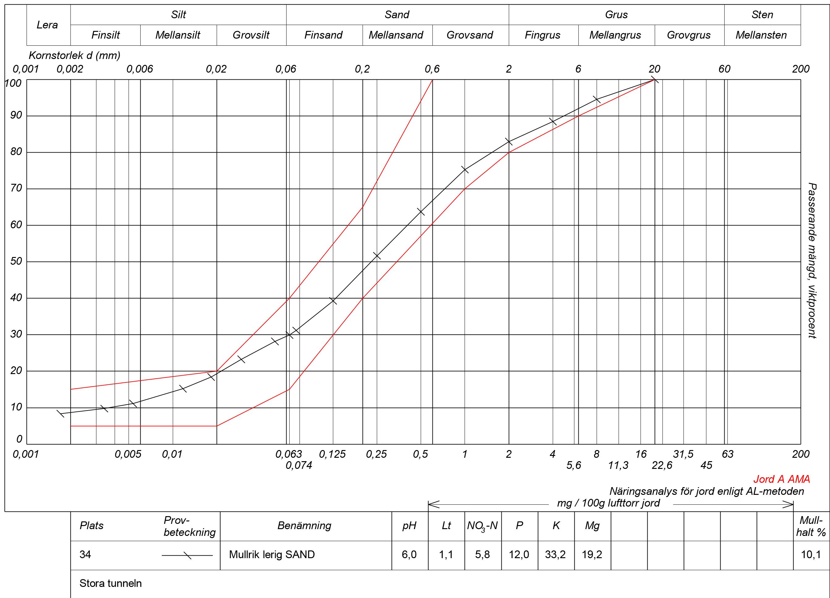 Dokument som visar resultat av jordanalys. Improve polytunnel soil, soil analysis test results